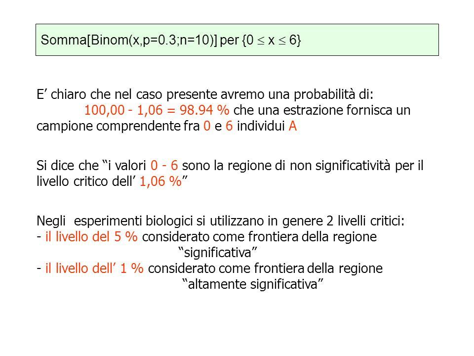 Somma[Binom(x,p=0.3;n=10)] per {0  x  6}